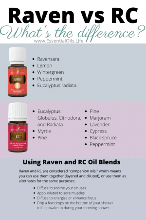 Wonder what the difference is between RC and Raven? Just the ingredients! Both RC and Raven essential oil blends can be used as each others' replacement in a variety of ways to help you breathe happy and soothe sore muscles.