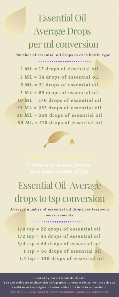 essential oil drop to ml conversion; essential oil drop to tsp conversion; young living essential oils how many drops per bottle; young living oils drops per bottle; drops essential oil per oz bottle; drops per bottle of essential oil; essential oil drops per bottle; how many drops of essential oil per 10ml bottle; how many drops of essential oil per 5ml bottle; how many drops of essential oil per 15ml bottle; how many drops per bottle of doterra oil; doterra essential oils how many drops per bottle; doterra oils drops per bottle; drops essential oil per ml; drops per ml of essential oil; essential oil drops per ml; how many drops per bottle of doterra oil; essential oil drops per ml; how many drops of essential oil per 10 ml; drops of essential oil per ml; drops essential oil per ml; drops of oil per ml; drops per ml oil; how many drops essential oil per ml; how many drops per ml of essential oil; how many essential oil drops per ml; how many ml per drop of essential oil; drops essential oil per ml; drops of oil per ml young living; drops of oil per ml doterra; how many drops of essential oil per 15 ml; how many drops of essential oil per 5 ml; how many drops of essential oils per ml; how many drops of oil per ml; how many drops per ml essential oil; how many drops of essential oil per 10 ml rollerball; lavender essential oil drops per ml; ml per drop essential oil; how many ml is one drop of essential oil; how many ml in 1 drop essential oil; 1 drop essential oil to ml; how many drops in a 15 ml essential oil doterra; how many drops of essential oil in 10 ml; how many essential oil drops in a ml; how many drops in 15ml essential oil; how many drops of essential oil in 50 ml; how many drops of oil in 1 ml; ml to drops oil; 1 drop of essential oil in ml; 1 ml essential oil many drops; 5 ml oil to drops; convert essential oil drops to ml; essential oil drop to ml; essential oil ml to drops; how many drops are in a ml of essential oil; how many drops essential oil per ml; how many drops in 1 ml essential oil; how many drops in 10 ml of essential oil; how many drops of 15 ml of essential oil; how many drops in 2ml essential oil; how many drops in one ml of essential oil; how many drops is 1 ml of essential oil; how many drops of essential oil in 1 ml; how many drops of essential oil in 100 ml; how many drops ml in a drop of essential oil; how many ml is 10 drops of essential oil; how many ml is 20 drops of essential oil; how many ml per drop of essential oil; one drop of oil in ml; 1 drop of oil in ml; 1 drop oil ml; 1ml essential oil drops; 10 drops essential oil in ml; 10 ml essential oils how many drops; 12 drops of rose oil how many ml; 120 drops essential oil to ml; 15 ml oil bottle has how many drops; 2 drops of essential oil is how many ml; 20 drops essential oil to ml; 240 drops of essential oil is how many ml; 3 drops essential oil how many ml; 30 ml essential oil how many drops; 5 ml essential oil how many drops; approx drops in 5ml essential oil bottles; convert drops of oil to ml; drops in a ml of oil; drops of cod oil per ml; drops of essential oil per ml of water; drops of oil for 5 ml; drops of oil in 10 ml; drops of oil in a ml; drops of oil per ml young living; drops per ml cbd oil; drops per ml lavender oil; drops per ml o essential oil; drops of ml to cbd oil; essential oils how many drops equals a ml; essential oil 15 ml how many drops; young living essential oil drops in a 5 ml; doterra essential oil drops in a 5 ml; what's 10 drops in ml for cbd oil; what's 10 drops in ml for cbd oil; typical ml of essential oil in a drop; one essential oil drop in ml; one drop of oil in ml; one drop of essential oil how many ml; one drop essential oil many ml; oil drops to ml; oil drops in ml; ml to drops oil; how many drops of oil in one ml; how much is in a drop of oil in ml; how much is 25 drops of oil in ml; how much is 1 drop oil in ml; how many drops of essenital oils in a ml; how many drops of essential oil per 10 ml rollerball; how many oil drops in ml; how many oil drops in a ml; how many oil drops in 15 ml; how many oil drops in 10 ml; how many ml per drop of essential oil; how many ml of essential oil in a drop; how many ml is one drop o foil; how many ml is one drop of essential oil; how many ml is a drop of oil; how many ml is a drop of fragrance oil; how many ml is a drop of essential oil; how many ml is a drop of cbd oil; how many ml is 30 drops of essential oil; how many ml is 20 drops of oil; how many ml is 20 drops of essential oil; how many ml is 120 drops of essential oil; how many ml is 10 drops of essential oil; how many ml is one drop of essential oil how many ml in one drop of oil; how many ml in one drop of essential oil; how many ml in 350 drops of lavender oil; how many ml in 1 drop of cbd oil; how many ml in 1 drop essential oil; how many essential oil drops to a ml; how many essential oil drops per ml; how many essential oil drops in a ml; how many essential oil drops in a 15 ml roller; how many essential oil drops in a 15 ml bottle; how many essential oil drops in 5 ml; how many essential oil drops in 10 ml; how many essential oil drops in 1 ml; how many essential oil drops does 5 ml hold; how many drops oregano oil is 15 ml' how many drops of turmeric oil in 15 ml; how many drops of peppermint oil in 10 ml bottles; how many drops of oils in 5 ml bottle; how many drops of oils in in 10000 ml; how many drops of oil in ml; how many drops of oil in doterra bottle 15 ml; how many drops of oil in a ml; how many drops of oil in a 15 ml bottle; how many drops of oil in 5 ml doterra sandalwood; how many drops of oil in 5 ml; how many drops of oil in 30 ml; how many drops of oil in 2 ml; how many drops of oil in 15 ml doterra; how many drops of oil in 15 ml bottle; how many drops of oil in 15 ml; how many drops of oil in 10 ml roller bottle; how many drops of oil in 1 ml; how many drops of oil for 2 ml dram; how many drops of oil equals 1 ml; how many drops of oil equal to 5 ml; how many drops of oil are in 15 ml; how many drops of oil are in 10 ml; how many drops of oil are in 1 ml; how many drops of essential oils in a ml; how many drops of essential oils in 15 ml; how many drops of essential oil make 1 ml; how many drops of essential oils is in a ml; how many drops of essential oil is in 15 ml; how many drops of essential oil is 1 ml; how many drops of essential oil in a ml; how many drops of essential oil in 50 ml; how many drops of essential oil in 5 ml bottle; how many drops of essential oil in 3 ml; how many drops of essential oil in 250 ml; how many drops of essential oil in 20 ml; how many drops of essential oil in 2 ml; how many drops of essential oil in 15 ml bottle; how many drops of essential oil in 120 ml; how many drops of essential oil in 100 ml bottle; how many drops of essential oil in 100 ml; how many drops of essential oil in 10 ml rollerball; how many drops of essential oil in 10 ml bottle; how many drops of essential oil in 1.5 ml; how many drops of essential oil in 1 ml; how many drops of essential oil equals 1 ml; how many drops of essential oil are in 10 ml; how many drops of cbd oil in a ml; how many drops of lavender oil in 3 ml roller; how many drops is 1 ml of hemp oil; how many drops is 1 ml of essential oil; how many drops in one ml of essential oil; how many drops in one ml of cbd oil; how many drops in ml of essential oil; how many drops in ml of essential oil; how many drops in ml of cbd oil tincture; how many drops in a ml of oil; how many drops in a ml of hemp oil; how many drops in a ml of cbd oil; how many drops in a ml cbd oil; how many drops in a 5 ml essential oil bottle; how many drops in a 15 ml essential oil bottle; how many drops in a 15 ml essential oil; how many drops in a 15 ml bottle essential oils; how many drops in 5 ml oil; how many drops of 30 ml of essential oil; how many drops in 30 ml essential oil; how many drops in 2 ml essential oil; how many drops in 15 ml young living essential oil; how many drops in 15 ml oil; how many drops in 15 ml of essential oil; how many drops in 15 ml essential oil doterra; how many drops in 15 ml essential oil bottle; how many drops in 15 ml essential oil; how many drops in 15 ml doterra oil bottle; how many drops in 15 ml cbd oil; how many drops in 100 ml essential oil; how many drops in 10 ml of essential oil; how many drops in 1 ml of oil; how many drops in 1 ml of essential oil; how many drops in 1 ml of cbd oil; how many drops in 1 ml essential oil; how many drops has 1 ml essential oils; for many drops for a 100 ml essential oil; how many drops for 50 ml essential oil; how many drops essential oil to 60 ml carrier oil; how many drops essential oil in 10 ml; how many drops essential oil for 10 ml blend; how many drops are in a ml of oil; how many drops are in a ml of essential oil; how many drops are in a ml of cbd oil; how may drops are in 30 ml of essential oil; how many drops are in 15 ml of essential oil; how many drops are in 15 ml cbd oil; how many drops 1 ml of essential oil; how many drop of essential oil in a 15 ml bottle; how many drop of essential oil in 1 ml; how many drops young living essential oils in 10 ml roller; essential oils one drop in ml; essential oil one drop ml; essential oil ml to drops; essential oil drops to ml; essential oil drops ml conversion; essential oil drops in ml; essential oil drops in a ml; essential oil drops in 10 ml; essential oil drop to ml; essential oil 15 ml how many drops; essential oil 10 ml drops; essential oil 1 drop to how many ml; essential oils how many drops equals a ml; drops to ml of cbd oil; drops to ml oil; drops of tea tree essential oil in ml; drops of oil in a ml; drops of oil in 10 ml; drops of oil for 5 ml roller bottles; drops of myrrh essential oil per ml; drops of essential oil in ml; drops of cbd oil per ml; drops in ml of essential oil; drops in ml of essential oil; drops in a ml of oil; drops essential oil per ml; drops essential oil per ml; drop essential oil in 2 ml roller; convert essential oil drops to ml; convert drops of oil to ml; cbd oil drops per ml; approx drops in 5 ml essential oil bottles; 7 drops of cbd oil equals how many ml; 5 ml oil to drops; 5 ml essential oil how many drops; 32 essential oil drops in ml; 30 ml essential oil how many drops; 3 drops essential oil how many ml; 20 drops drops of essential oil to ml; 2 drops of essential oil is how many ml; 15 ml oil bottle has how many drops; 12 drops of rose oil how many ml; 10 ml essential oils how many drops; 10 drops essential oil in ml; 1 ml to drops of oil; 1 ml essential oil many drops; 1 ml essential oil drops; 1 drop oil to ml; 1 drop oil ml; 1 drop oil in ml; 1 drop of oil in ml; 1 drop of essential oil in ml; 1 drop essential oil to ml;