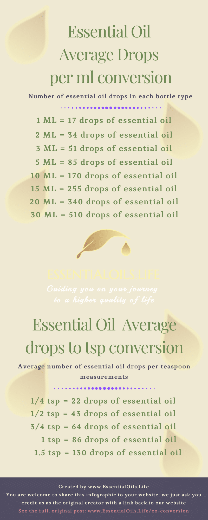 Essential oil drops to ml and tsp conversion chart